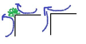 Visuale dall'alto sullo spigolo: con la pianta il Ch'ì circola leggero, senza la pianta l'energia diventa una lama diretta verso di noi.