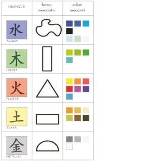Forme elementi colori